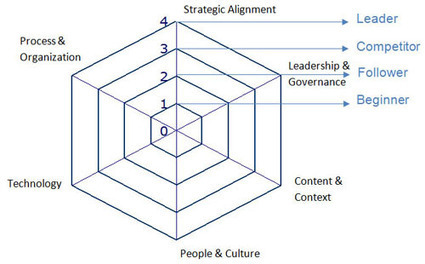 Knowledge Management Maturity Models | Knowledge management for information professionals | Scoop.it