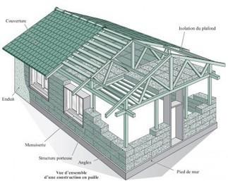 Comment ça marche : la construction en paille ?   Eco-construction et Eco-conception   Scoop.it