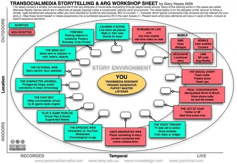 Transmedia Storytelling: A Guide for Authors - Writerland ~ by Meghan Ward | Scriveners' Trappings | Scoop.it