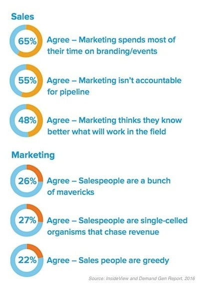 How to Improve the Relationship Between #Marketing and Sales Teams | Bussines Improvement and Social media | Scoop.it