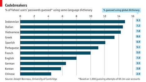 Babel phish: In which languages are internet passwords easiest to crack?   cross pond high tech   Scoop.it