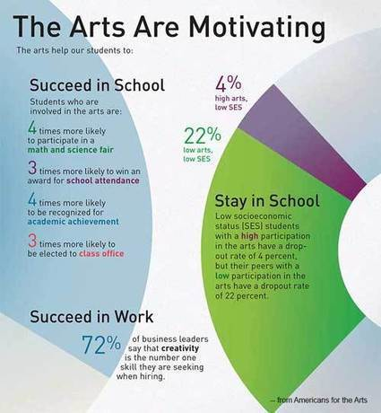 InfoGraphic: Arts Are Motivating | Arts Education Advocacy & Resources | Scoop.it
