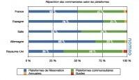 Commentaires et avis, une étude intéressante de Nomao | J'aime la mobilité et la techno | Scoop.it
