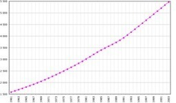 Population and racial demographics | Nicaragua, Jessica Ferretiz | Scoop.it