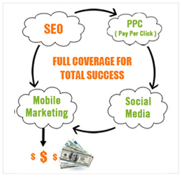 Cost Effective Internet Marketing Packages By Realsearch Marketing   Real Search Marketing   Scoop.it