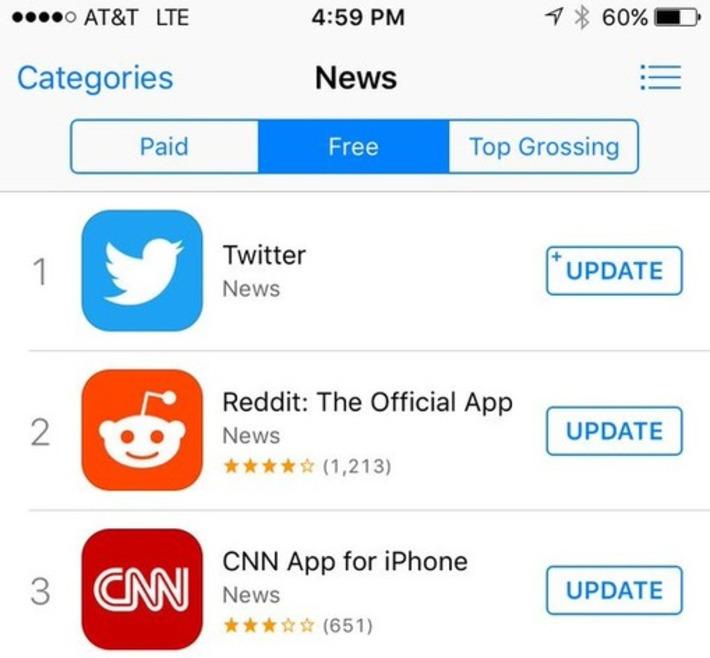 Twitter est désormais un site de News et non un réseau social - Arobasenet.com | TIC et TICE mais... en français | Scoop.it
