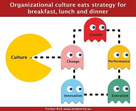 Organizational culture- the business game changer | Change Management | Scoop.it