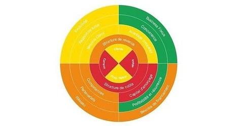 Au fil du Web: tests de personnalité, matrices de business plan, évaluation de l'innovation et tableaux de bord…   Entrepreneur 2.0   Scoop.it