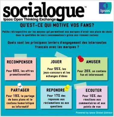 Réseaux sociaux, ce qui motive vos fans | Social Media Curation par Mon Habitat Web | Scoop.it