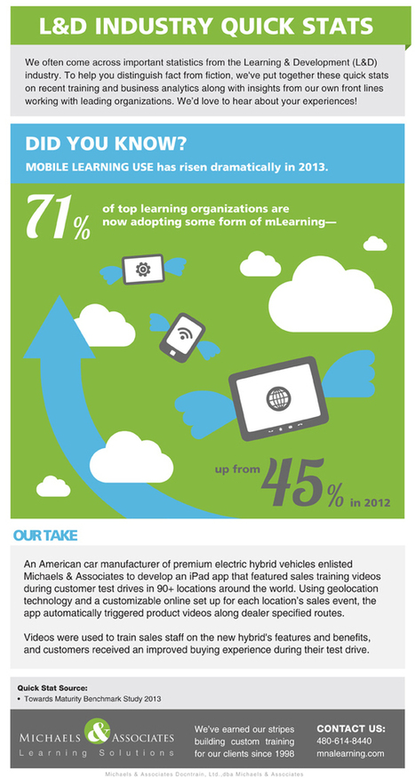 Remarkable Rise in Mobile Learning Usage Infographic | Mobile Phones and  Language Learning | Scoop.it