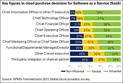 KPMG Cloud Research: Cost Matters Most | The Cloud Life | Scoop.it