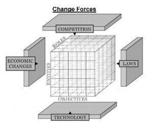 Are your executives enabling or hindering change management success in your organization? by Lawrence D. Duckworth   TRANSFORMABILITY   Scoop.it