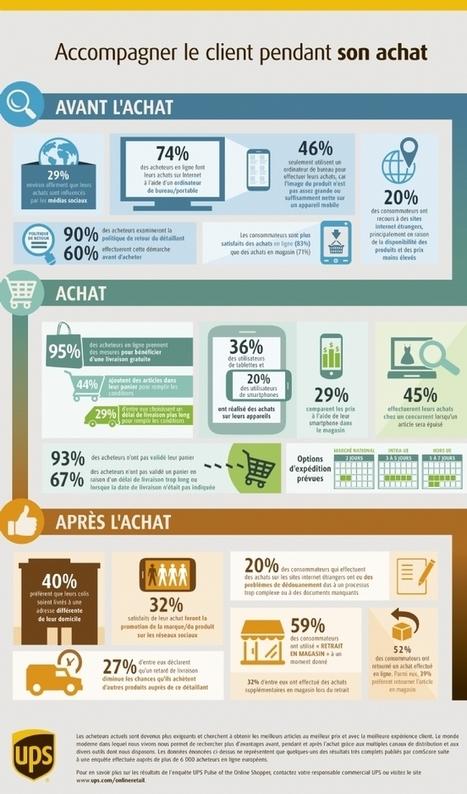 Infographie | Les cyberconsommateurs réclament une plus grande flexibilité | INFORMATIQUE 2015 | Scoop.it