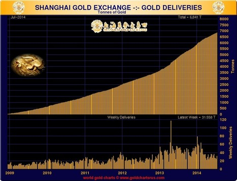 Shanghai Gold Exchange Weekly Deliveries Chart | Gold and What Moves it. | Scoop.it