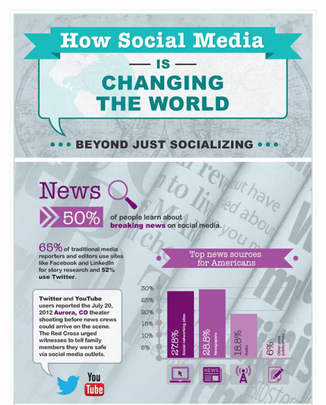 Infographic: How Social Media Is Changing The World | visualizing social media | Scoop.it