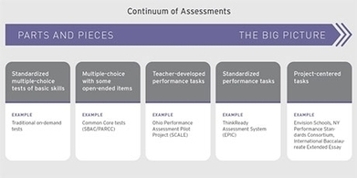 A New Era for Student Assessment | Educational Innovations | Scoop.it