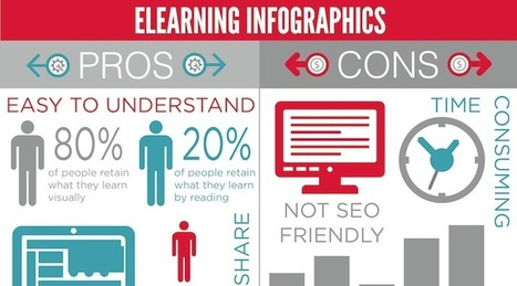 Pros and Cons of eLearning | Al calor del Caribe | Scoop.it
