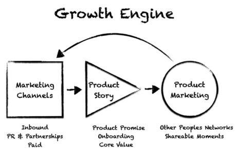 Building a Startup Growth Engine | Startup - Growth Hacking | Scoop.it