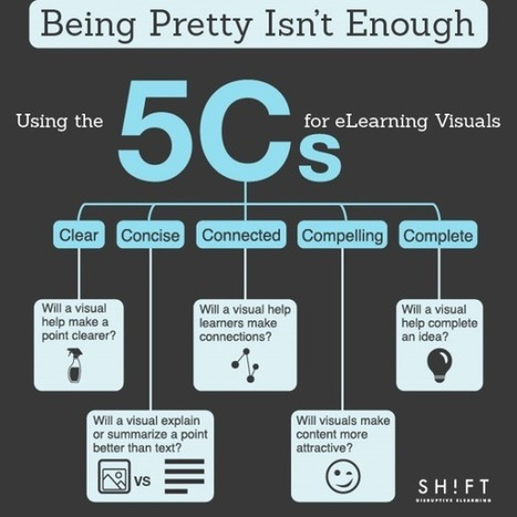 Usign the 5 Cs for eLearning Visuals Infographic - e-Learning Infographics | Interesting resources for English Teachers | Scoop.it