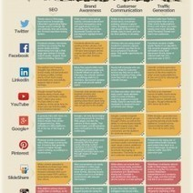 The CMO's Guide to the 2014 Social Landscape | Visual.ly | Social Media, the 21st Century Digital Tool Kit | Scoop.it