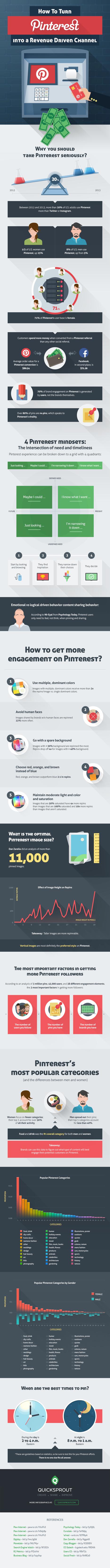 How to Turn Pinterest into a Revenue Generating Channel | Votre branding en IRL | Scoop.it