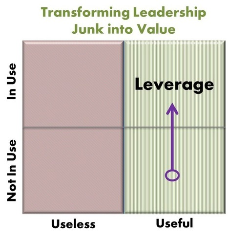 Transform Leadership Junk into Value – 5 Steps | Leading Choices | Scoop.it