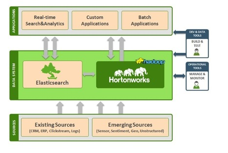 Fast Search and Analytics on Hadoop with Elasticsearch | BigStuff | Scoop.it