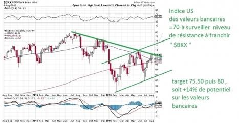 Le #dax a-t-il franchi une résistance ? | plans de trading  sur CAC et DAX | Scoop.it