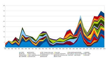 Infographie JDR : édition 1983-2012 | Jeux de Rôle | Scoop.it