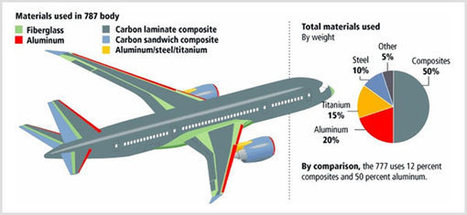 Reducing Aircraft Weight with Advanced Composite Materials | CAE Services News | Top CAD Experts updates | Scoop.it