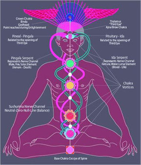 Awakening the Kundalini Energy - Let not your heart be troubled~John 14:1 - The Kundalini | Lightwork | Scoop.it