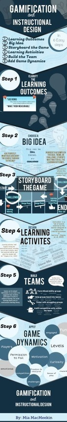 Gamification and Instructional Design | Instructional Design, Things to Think About | Scoop.it