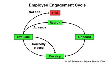 Expert's Angle: Using the Employee Engagement Cycle | Organisation Development | Scoop.it