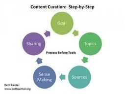 Is content curation a good idea? | Bubble News | Bubble Jobs | De Informatieprofessional | Scoop.it