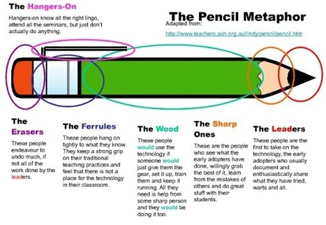 Resource Roundup: The Pencil Metaphor - The Point, Labor, And Fun | Café puntocom Leche | Scoop.it
