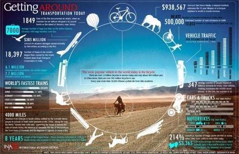 Transportation Means | Globalization Studies in an Urban World | ΜΕΣΑ ΜΑΖΙΚΗΣ ΜΕΤΑΦΟΡΑΣ | Scoop.it