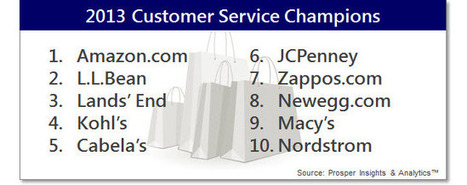 Amazon.com, L.L.Bean, Lands' End Named Customer Service Champions By Consumers | Things are changing | Scoop.it
