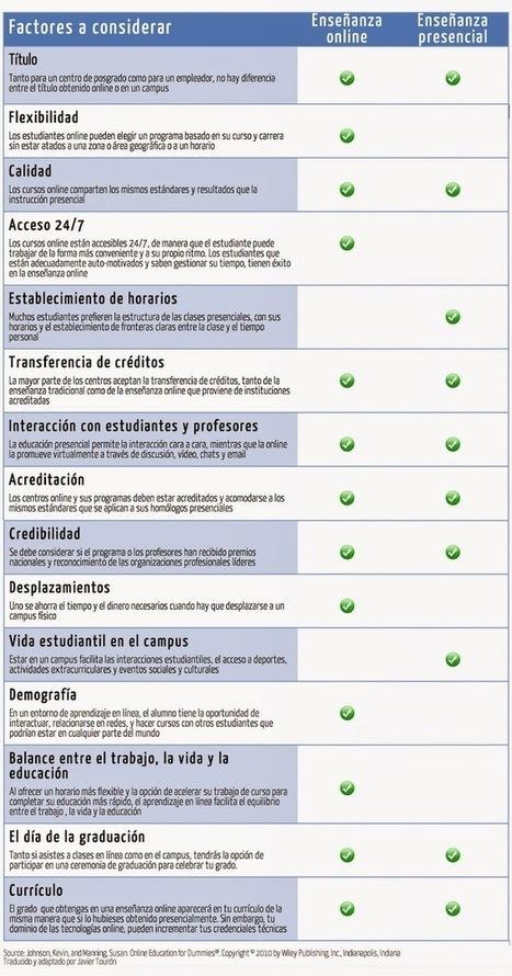 Javier Tourón: Una comparación entre la enseñanza online y la presencial | Educación a Distancia (EaD) | Scoop.it
