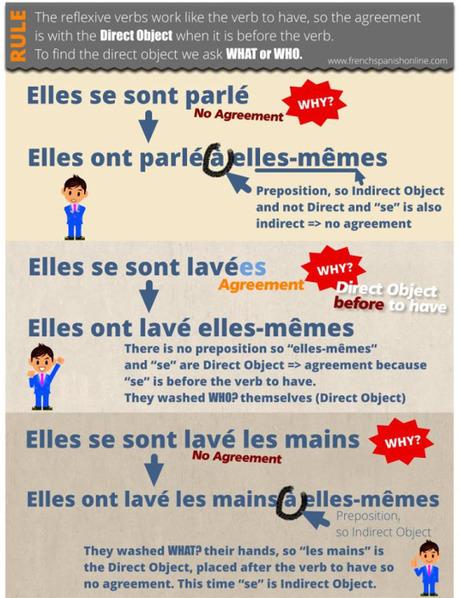 Le gérondif en classe de FLE   TICE et langues   Frenchbook : le meilleur   Scoop.it