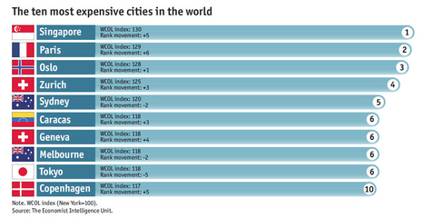 Singapore now the world's most expensive city: Economist | Great articles to share ! | Scoop.it