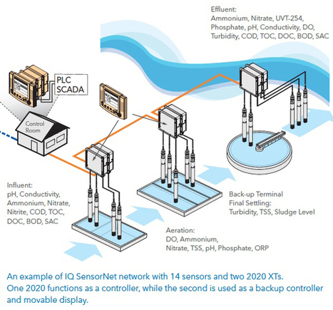 Can Smart Devices Enhance Water Resource Recovery Facilities? | Wastewater | Scoop.it