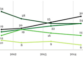 US love affair with real estate makes comeback: Gallup | Real Estate | Scoop.it