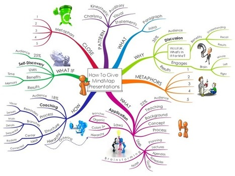 How To Give MindMap Presentations mind map | Art of Hosting | Scoop.it