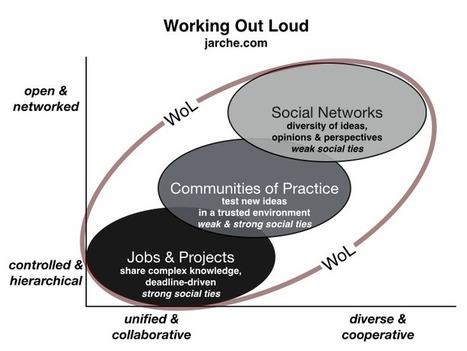 ¿Cómo es el aprendizaje hoy? Parte 2 | INTELIGENCIA GLOBAL | Scoop.it
