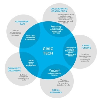 "Que recouvrent les ""Civic Tech"" ? - Medium 