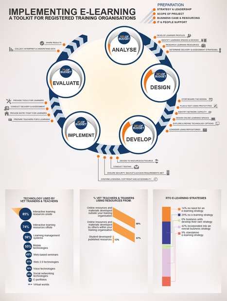 Infographic - implementing e-learning for training organisations | E-Learning | Scoop.it