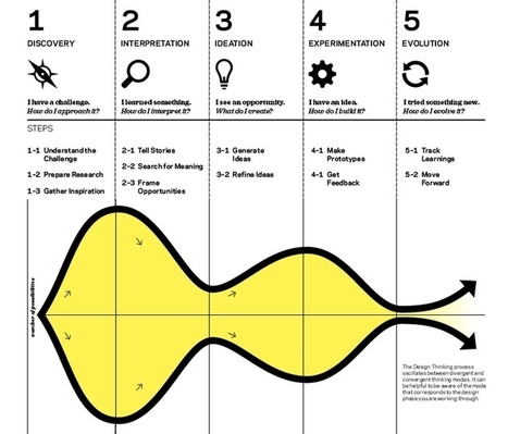 Putting Design Thinking into Action, the 5 phases of the design process | Innovation | Scoop.it