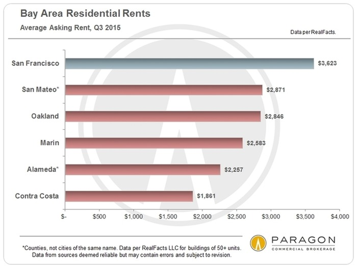 Despite SF Rent Control, Apartment Buildings Prove Solid Investments | Bornstein  Law + BPG Insights | Scoop.it