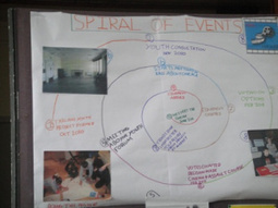 Blogging for the MOOC | Supporting Community Empowerment MOOC Blogs | Scoop.it
