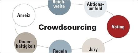 Erfolgsfaktoren von Crowdsourcing-Kampagnen – ONEtoONE ...   Co-Creation and Crowdsourcing   Scoop.it